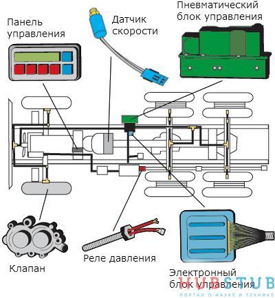 система подкачки колес мерседес