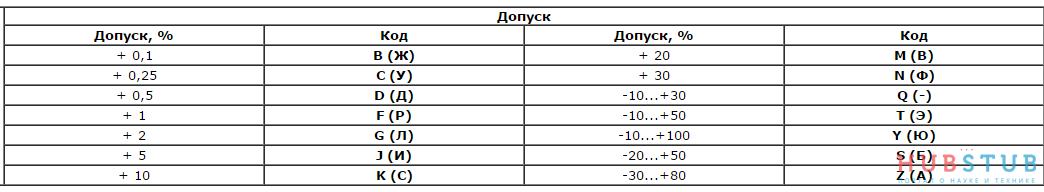 Основные типы конденсаторов.