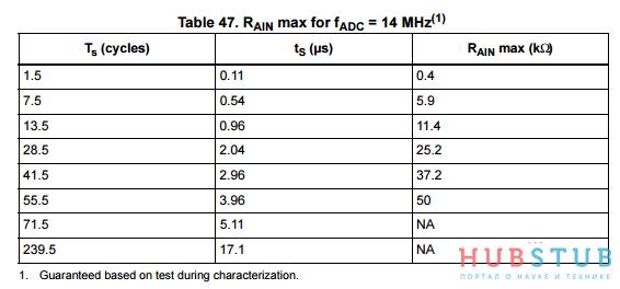Как измерить отрицательное напряжение с помощью АЦП.