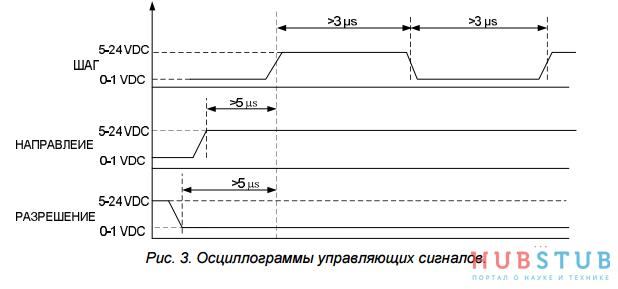 Подключение шагового двигателя FL86STH65-2808A к микроконтроллеру.