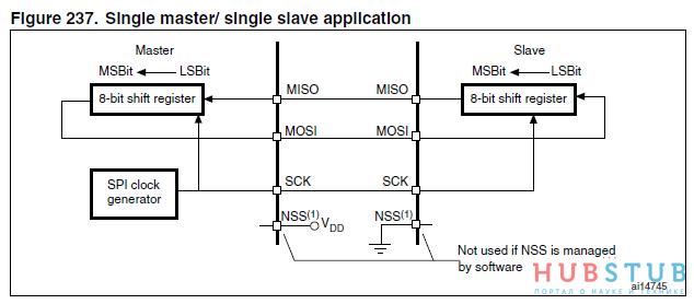 SPI STM32.