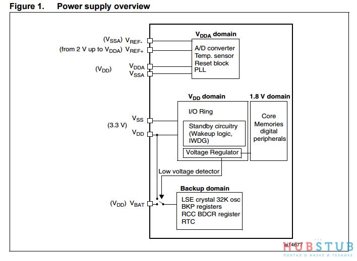 STM32 режимы пониженного энергопотребления  » Хабстаб
