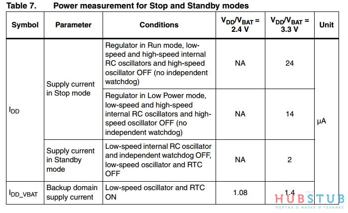 STM32 режимы  пониженного энергопотребления.