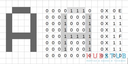 Вывод символов и строк на TFT дисплей, на примере ILI9341.
