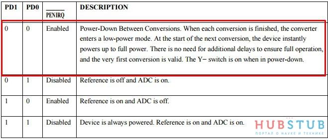 Как работает резистивный сенсорный экран на примере контроллераXPT2046.