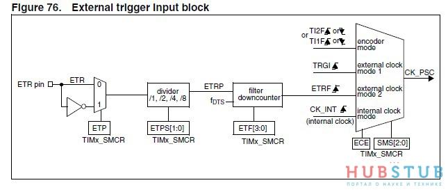 STM32 измерение частоты.