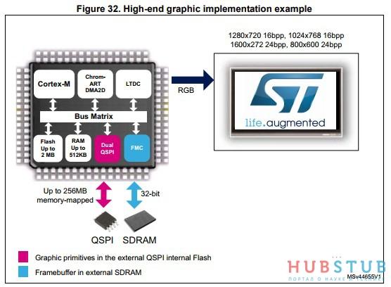 STM32 описание работы LTDC  » Хабстаб