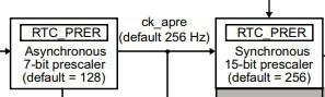STM32 RTC, Calendar.