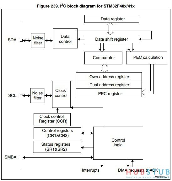 STM32 I2C  » Хабстаб