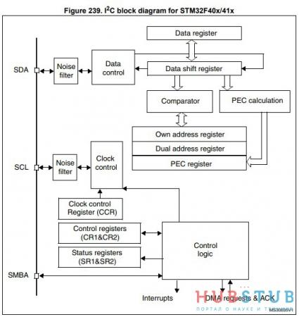 STM32 I2C.
