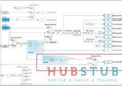 STM32 I2S.