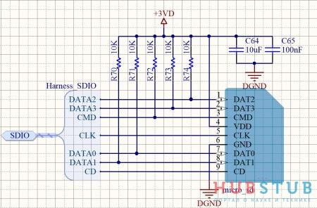 STM32 SDIO.