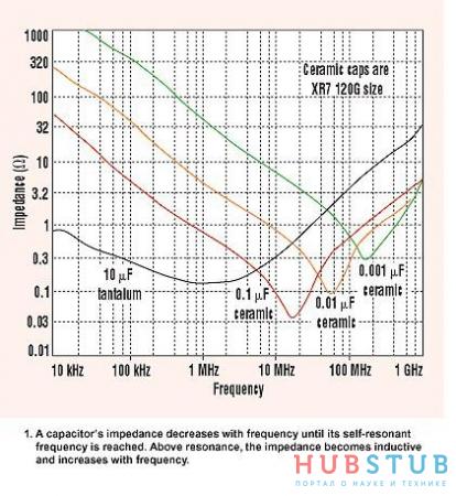Почему емкость развязывающего конденсатора 100nF.