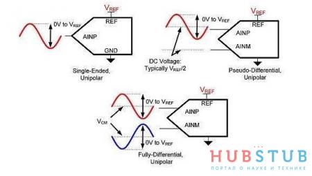 Как работает АЦП с дифференциальным входом.