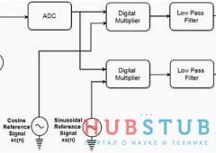 Восстановление сигнала методом Digital Lock-in Amplifier.