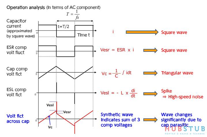 Как подобрать входные конденсаторы для импульсного преобразователя.