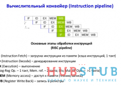 STM32 барьерные инструкции.
